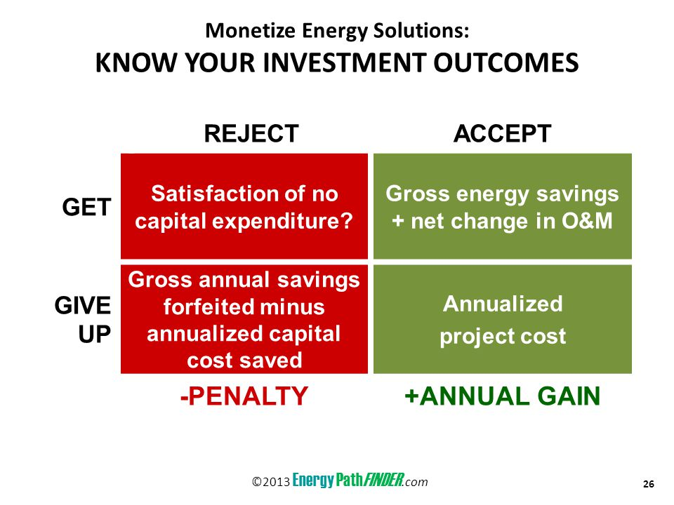 Monetize Energy Solutions: KNOW YOUR INVESTMENT OUTCOMES 26 ©2013 Energy PathFINDER.com REJECTACCEPT GET Satisfaction of no capital expenditure.