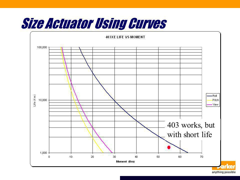 Size Actuator Using Curves 403 works, but with short life