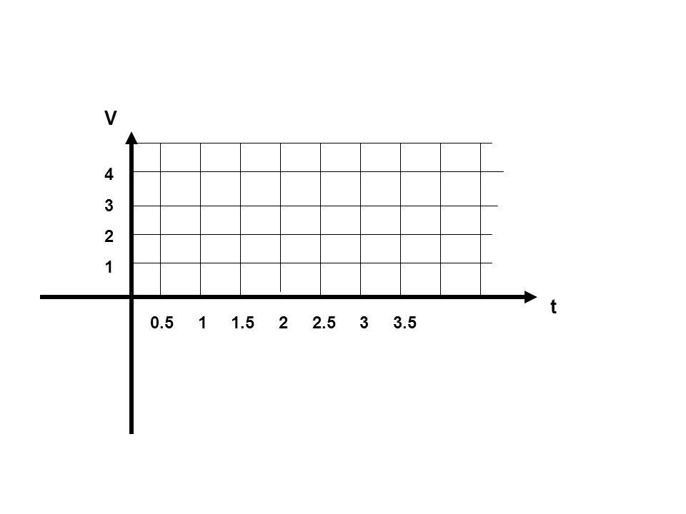 0.5 1 1.5 2 2.5 3 3.5 43214321 V t