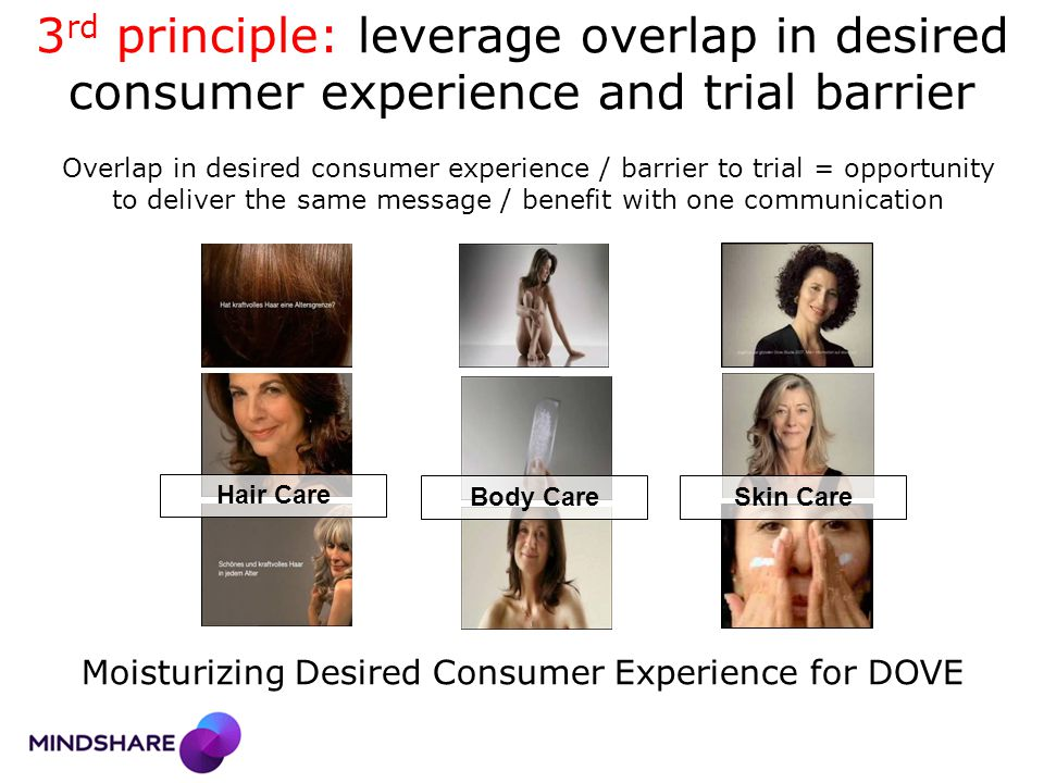 3 rd principle: leverage overlap in desired consumer experience and trial barrier Skin CareBody Care Hair Care Overlap in desired consumer experience