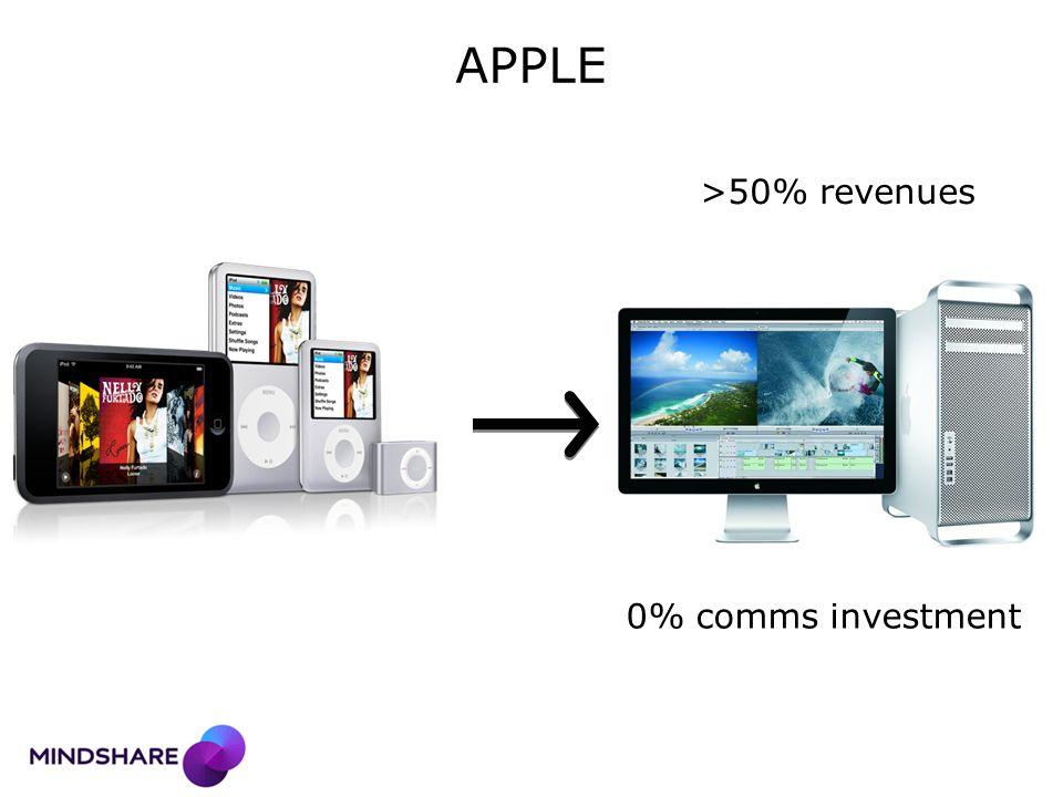 APPLE >50% revenues 0% comms investment