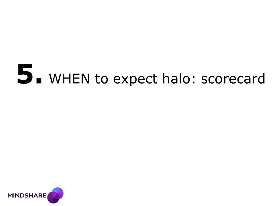 5. WHEN to expect halo: scorecard
