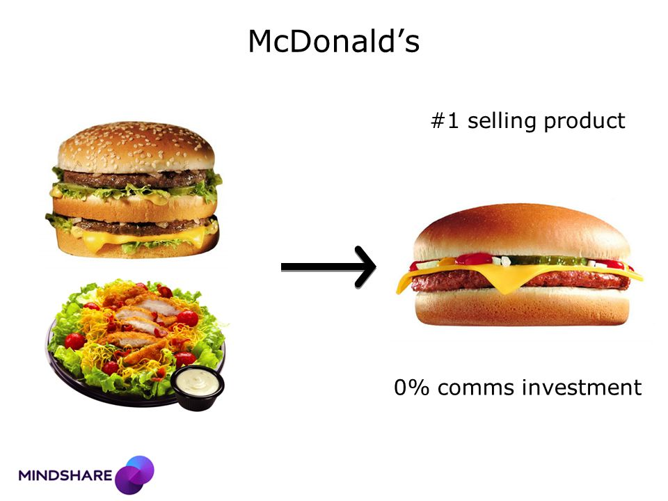 2 nd principle: implications Spend behind better performing product / concept to build total franchise in the mid- to longer term Use copy test scores to ensure initiative copy has a halo onto the base To bring incremental users into franchise and avoid cannibalization, strive for distinctive proposition and comms