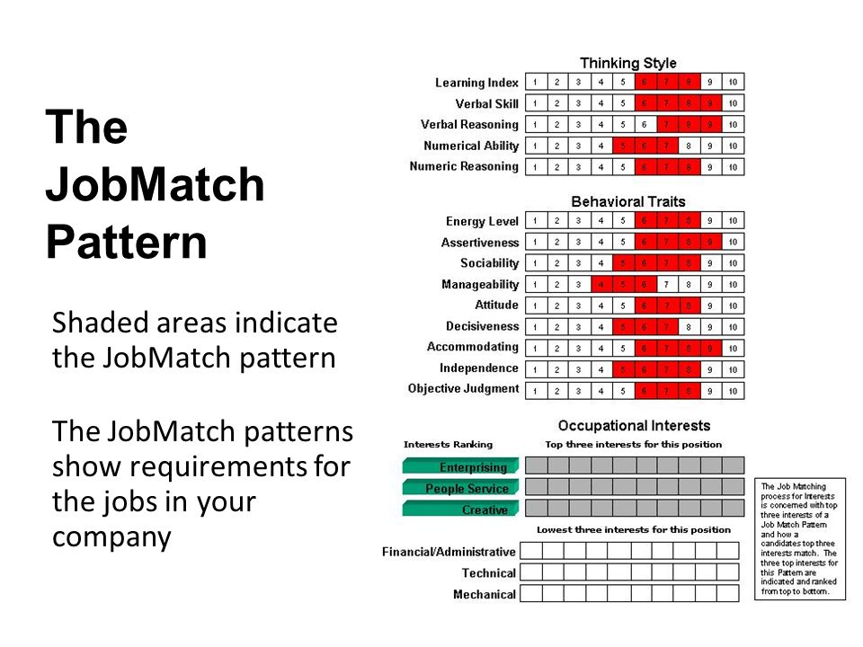 The JobMatch Pattern Shaded areas indicate the JobMatch pattern The JobMatch patterns show requirements for the jobs in your company