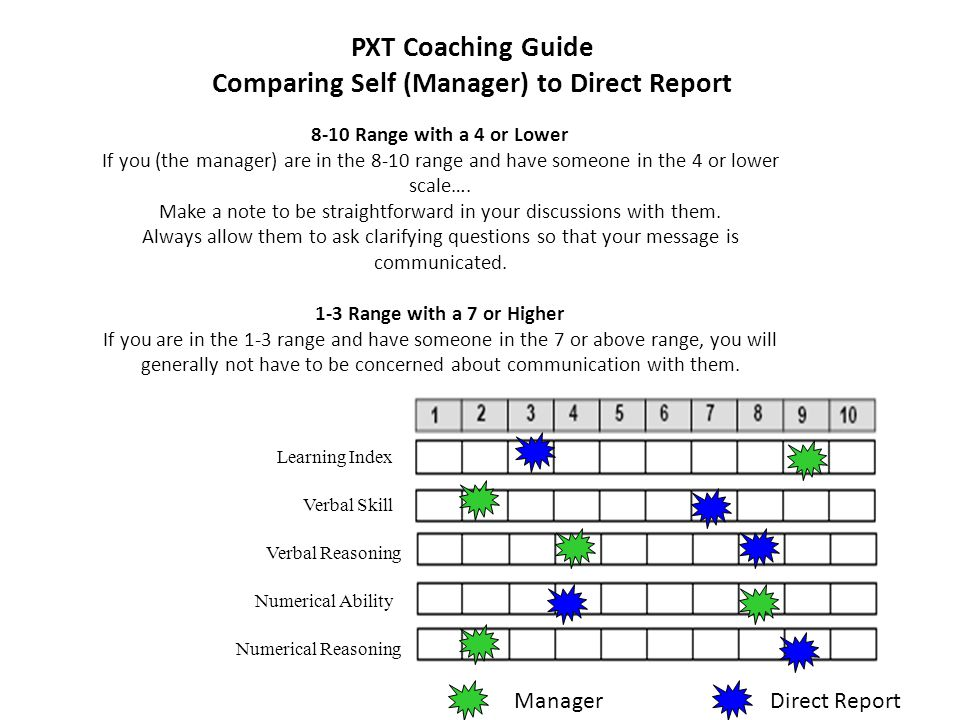 PXT Coaching Guide Comparing Self (Manager) to Direct Report Learning Index Verbal Skill Verbal Reasoning Numerical Ability Numerical Reasoning 8-10 Range with a 4 or Lower If you (the manager) are in the 8-10 range and have someone in the 4 or lower scale….