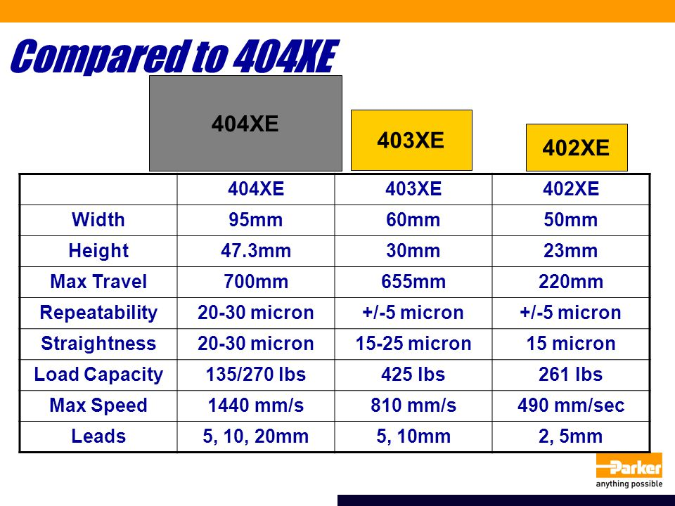 Compared to 404XE 404XE 403XE 402XE 404XE403XE402XE Width95mm60mm50mm Height47.3mm30mm23mm Max Travel700mm655mm220mm Repeatability20-30 micron+/-5 micron Straightness20-30 micron15-25 micron15 micron Load Capacity135/270 lbs425 lbs261 lbs Max Speed1440 mm/s810 mm/s490 mm/sec Leads5, 10, 20mm5, 10mm2, 5mm