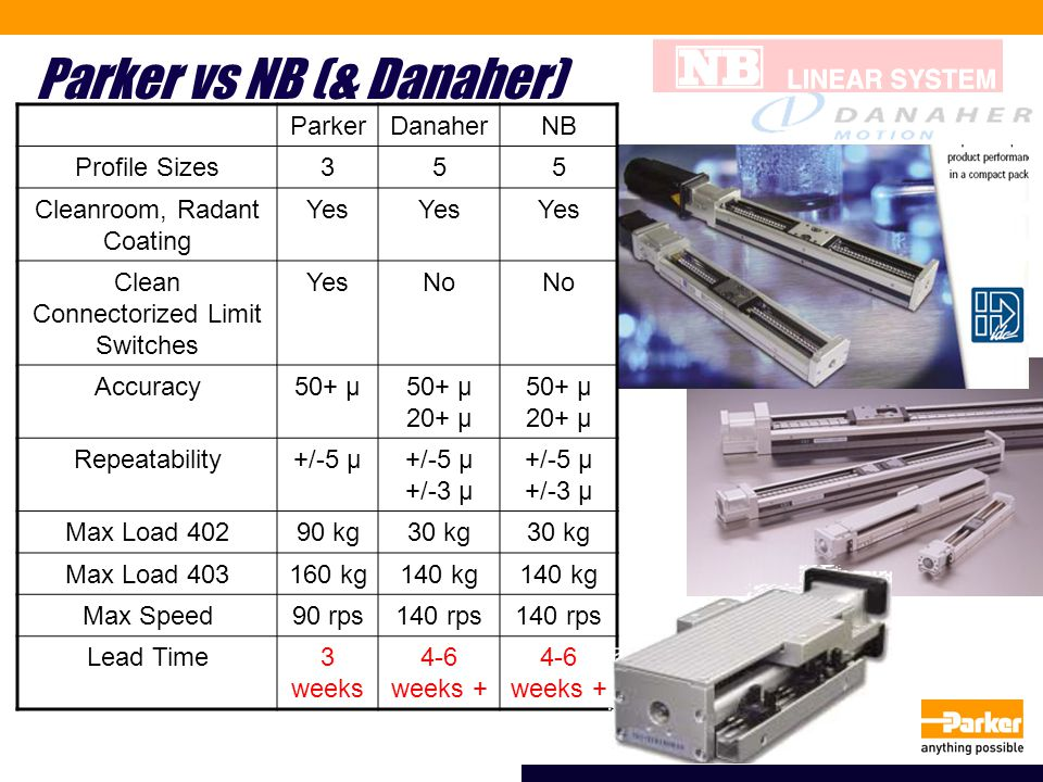 Parker vs NB (& Danaher) ParkerDanaherNB Profile Sizes355 Cleanroom, Radant Coating Yes Clean Connectorized Limit Switches YesNo Accuracy50+ μ 20+ μ 5