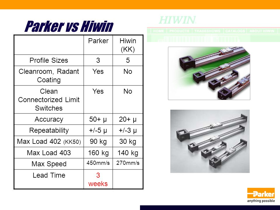 Parker vs Hiwin ParkerHiwin (KK) Profile Sizes35 Cleanroom, Radant Coating YesNo Clean Connectorized Limit Switches YesNo Accuracy50+ μ20+ μ Repeatabi