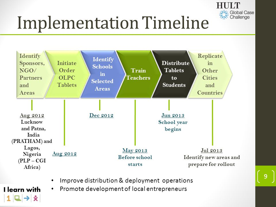 Implementation Timeline 9 Aug 2012 Lucknow and Patna, India (PRATHAM) and Lagos, Nigeria (PLP – CGI Africa) Dec 2012 Aug 2012 May 2013 Before school s