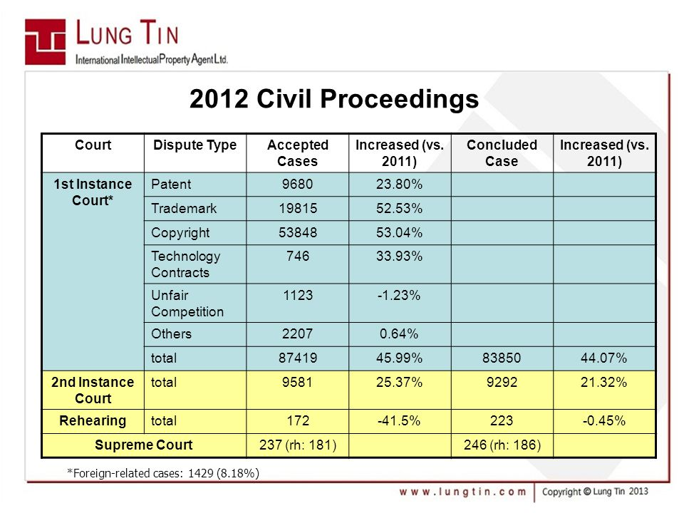 2012 Civil Proceedings CourtDispute TypeAccepted Cases Increased (vs.