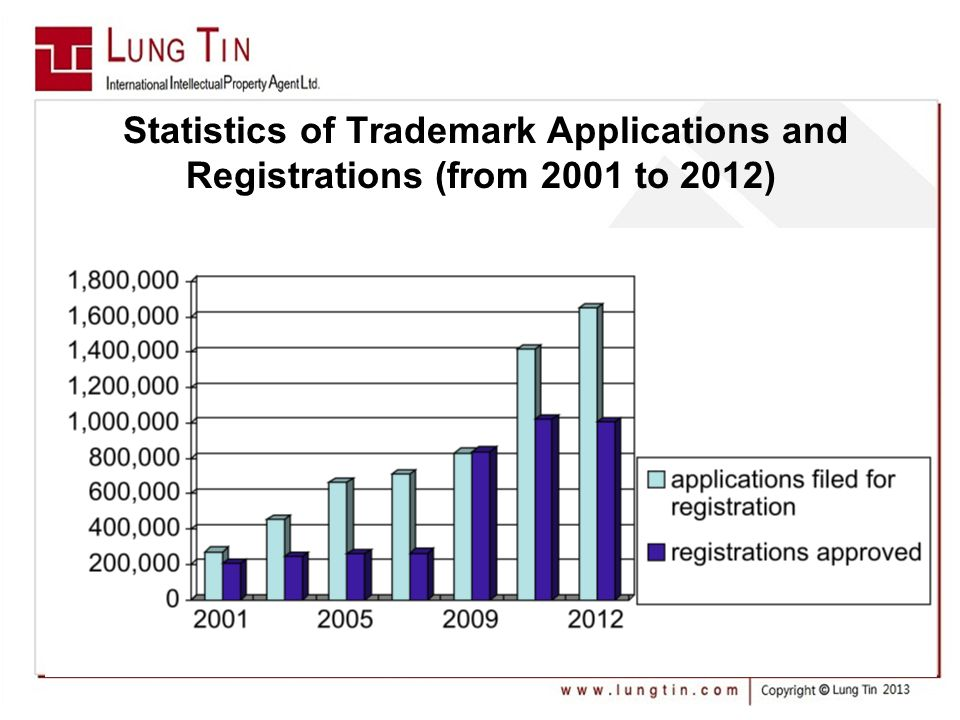 Statistics of Trademark Applications and Registrations (from 2001 to 2012)