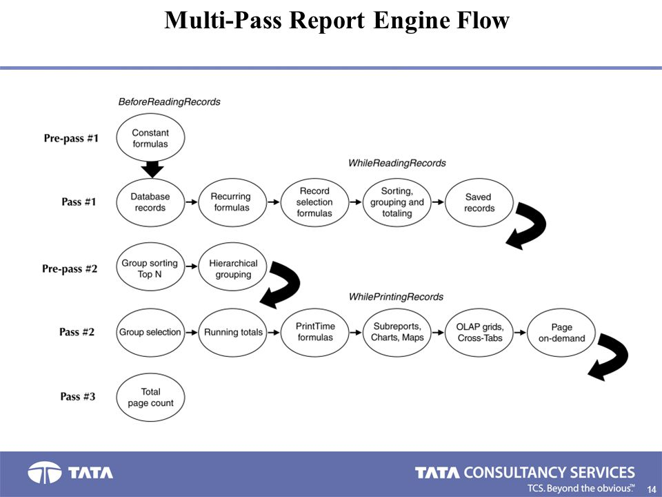 14 2. Multi-Pass Report Engine Flow