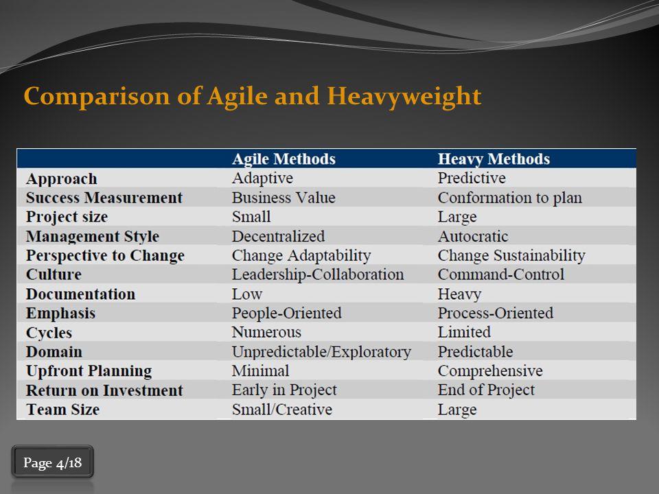 Agile Manifesto In February 2001, 17 software developers met at a ski resort in Snowbird, Utah, to discuss lightweight development methods.