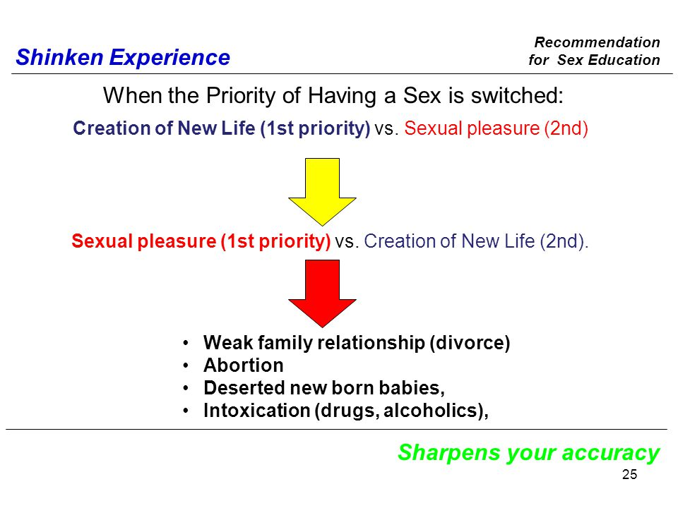When the Priority of Having a Sex is switched: Shinken Experience Sharpens your accuracy Weak family relationship (divorce) Abortion Deserted new born babies, Intoxication (drugs, alcoholics), Creation of New Life (1st priority) vs.