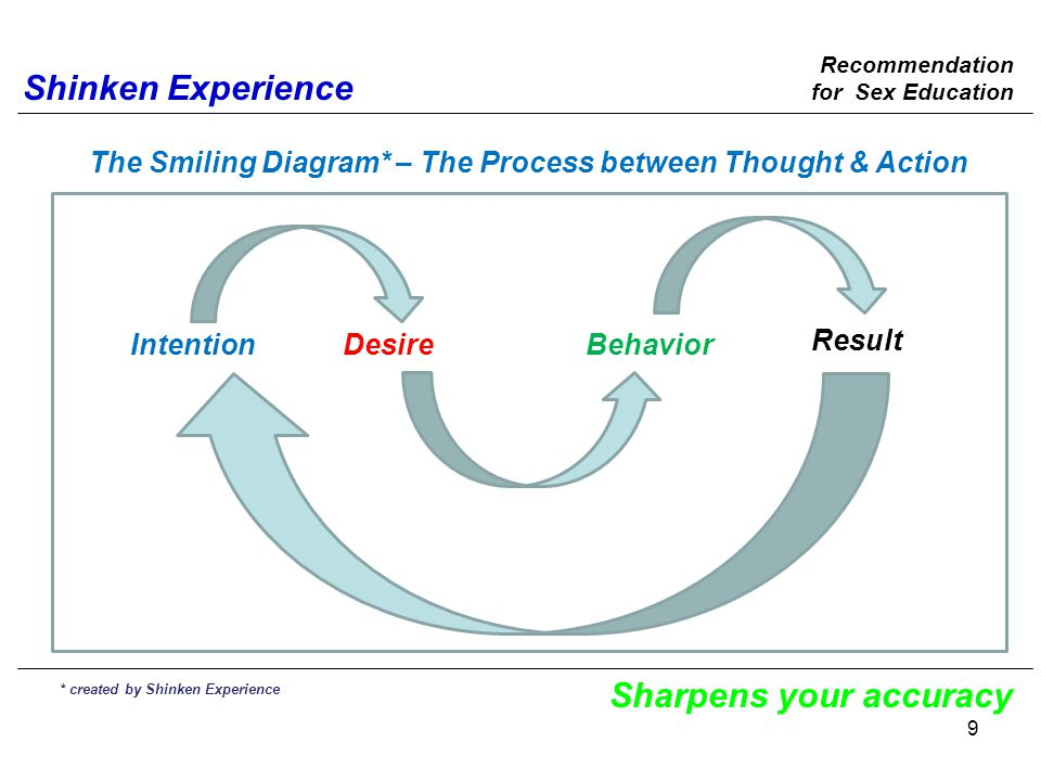 Shinken Experience Sharpens your accuracy IntentionDesireBehavior Result The Smiling Diagram* – The Process between Thought & Action * created by Shinken Experience Recommendation for Sex Education 9