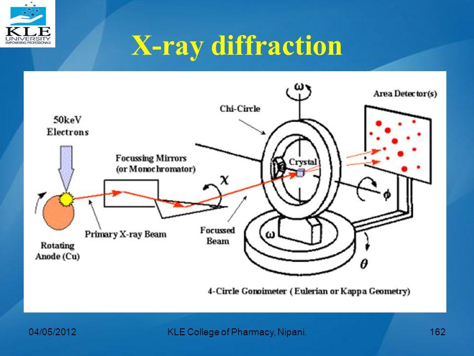 04/05/2012KLE College of Pharmacy, Nipani.162 X-ray diffraction