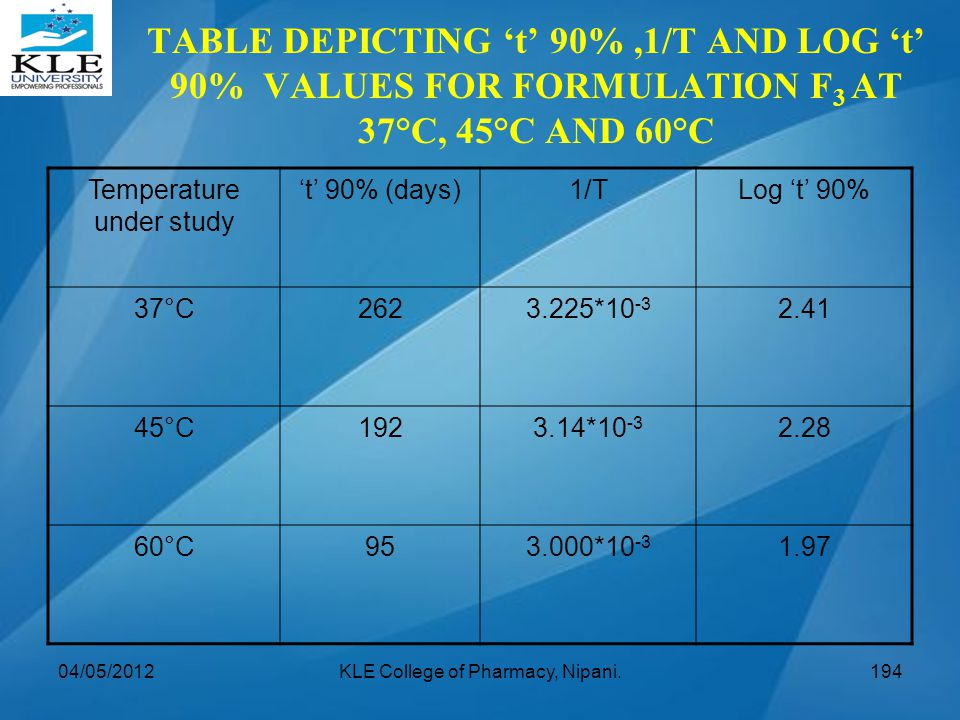 TABLE DEPICTING 't' 90%,1/T AND LOG 't' 90% VALUES FOR FORMULATION F 3 AT 37°C, 45°C AND 60°C Temperature under study 't' 90% (days)1/TLog 't' 90% 37°