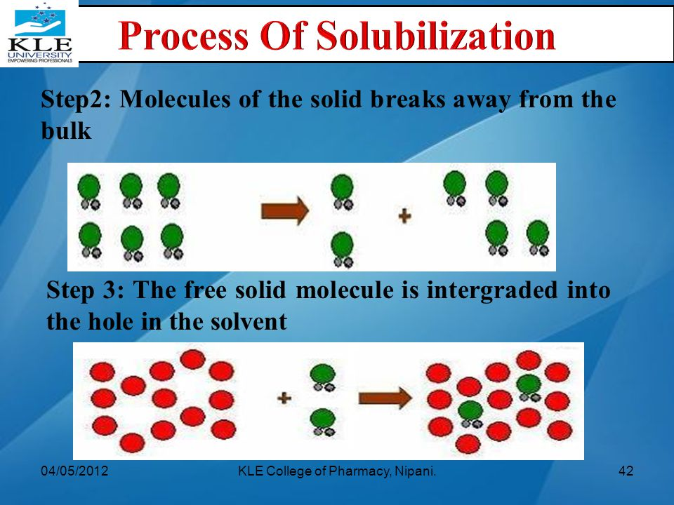 Step2: Molecules of the solid breaks away from the bulk Step 3: The free solid molecule is intergraded into the hole in the solvent 04/05/2012KLE Coll