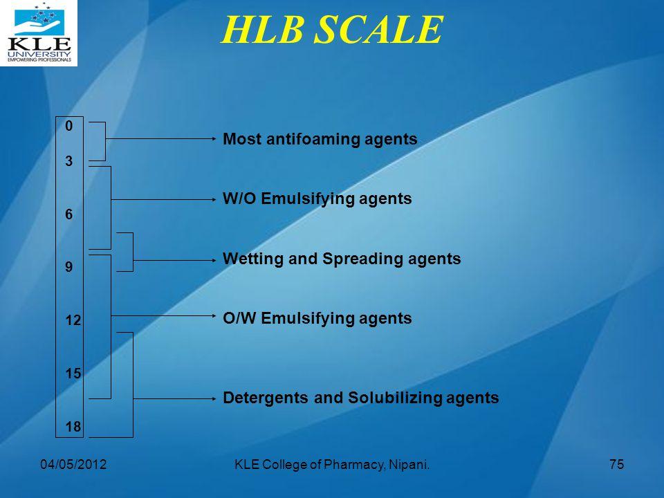 HLB SCALE Most antifoaming agents W/O Emulsifying agents Wetting and Spreading agents O/W Emulsifying agents Detergents and Solubilizing agents 0 3 6