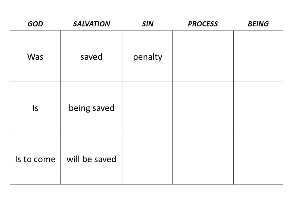 GODSALVATIONSINPROCESSBEING Wassavedpenalty Isbeing saved Is to comewill be saved
