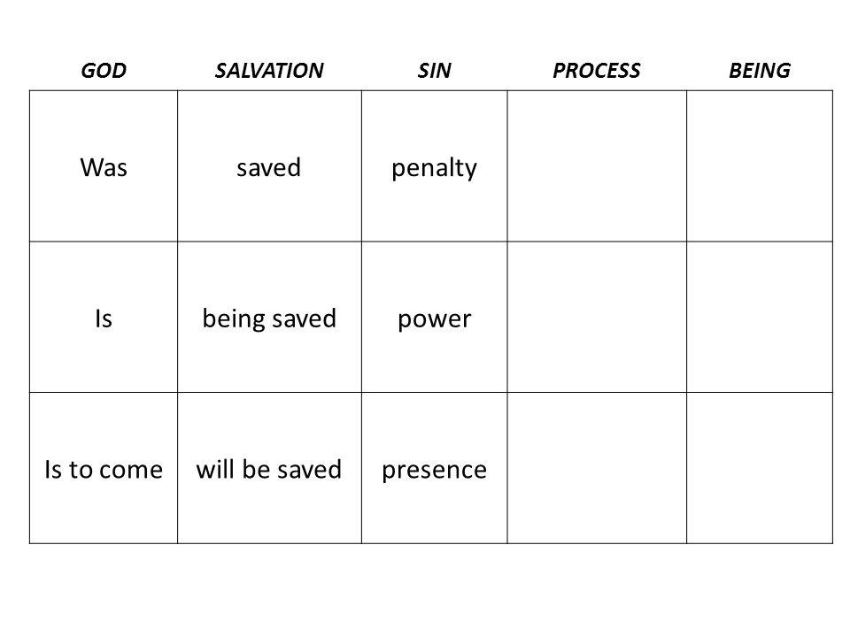 GODSALVATIONSINPROCESSBEING Wassavedpenalty Isbeing savedpower Is to comewill be savedpresence
