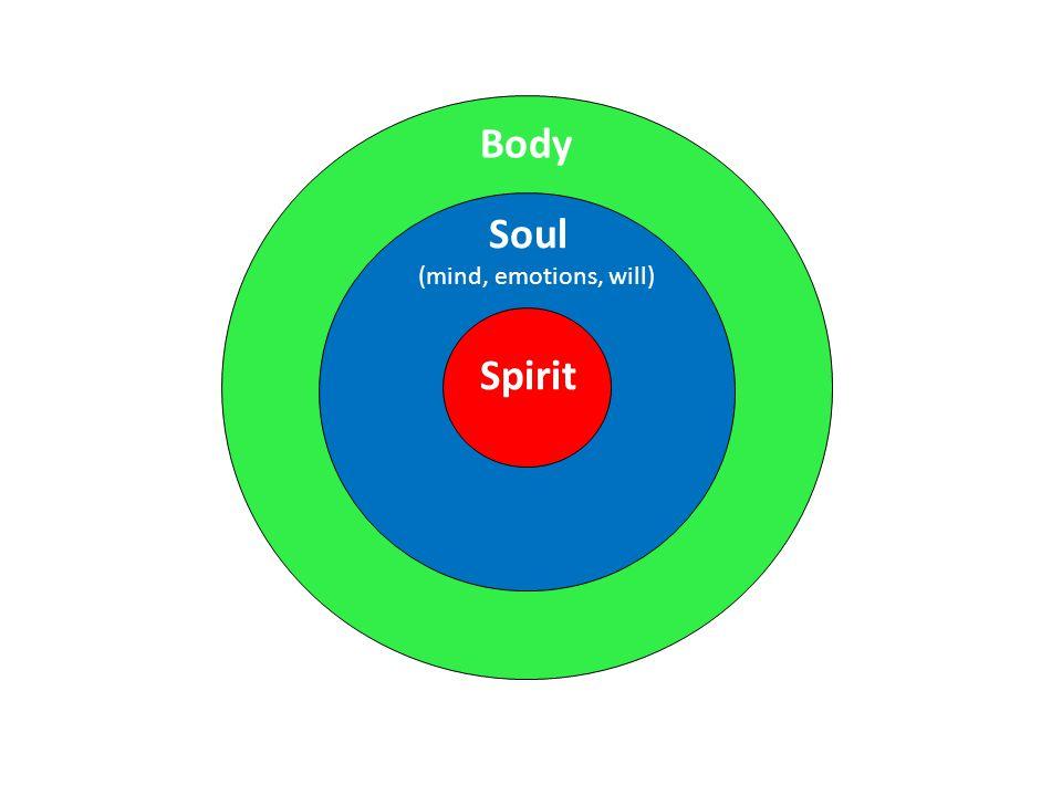 Spirit Soul Body (mind, emotions, will)