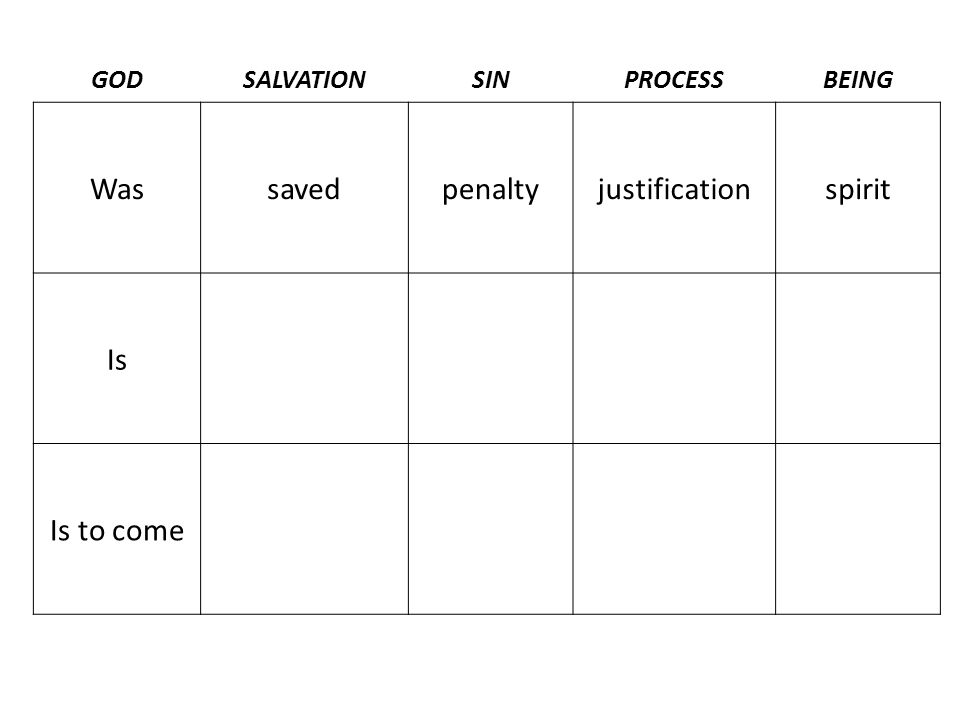 GODSALVATIONSINPROCESSBEING Wassavedpenaltyjustificationspirit Isbeing savedpowersanctificationsoul Is to come