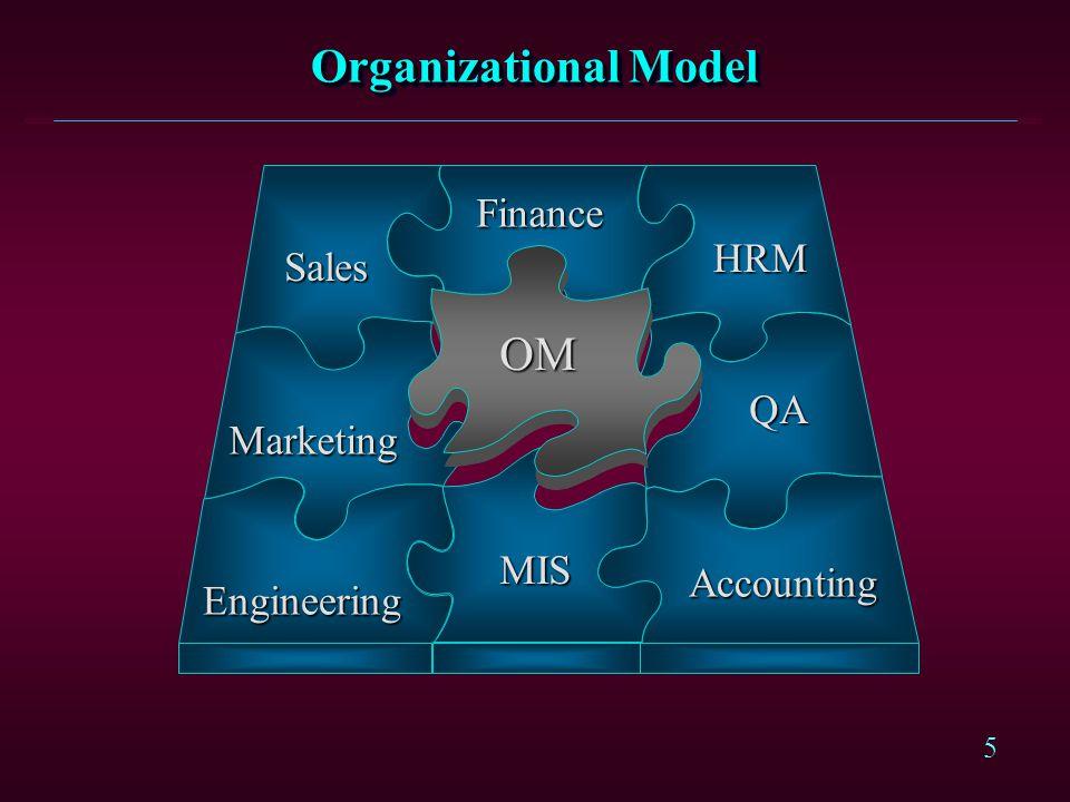 5 Organizational Model Marketing Marketing MIS Engineering HRM QA Accounting Accounting Sales Finance OM