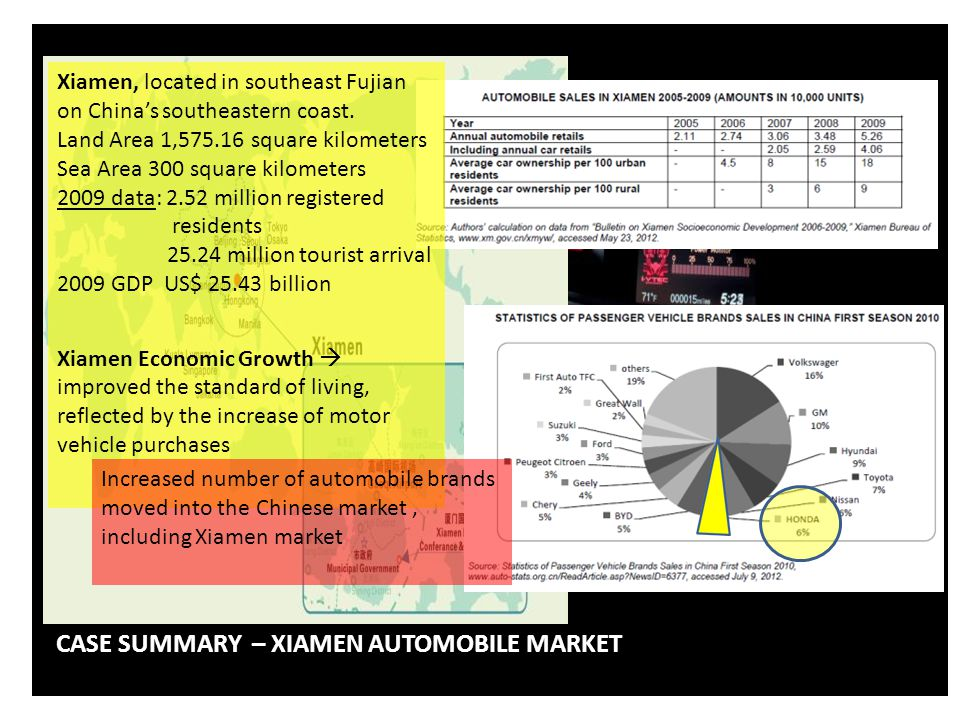 XIAMEN PURCHASE PATTERN Personal Financial Situation Occupation & Social Status Opinions Advertisement Tax Reduction Direct Discount Reduction of Automobile Usage Fees Equipment / Interior Decoration/Maintenance/Insurance PURCHASE DECISION FACTORS CASE SUMMARY – XIAMEN AUTOMOBILE MARKET
