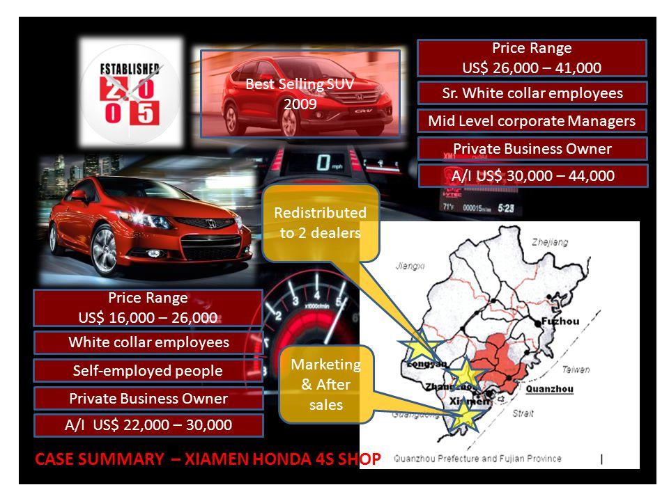 CASE SUMMARY – XIAMEN HONDA 4S SHOP PROFILE Main Business Dept.