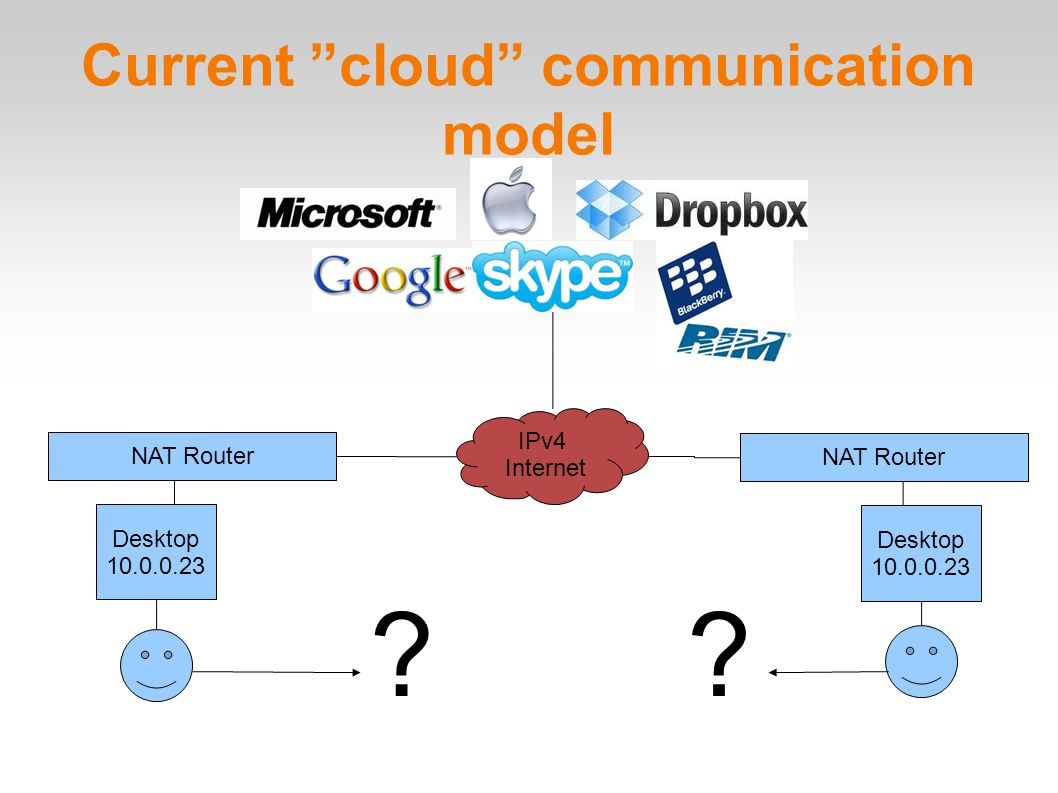 Current cloud communication model Desktop 10.0.0.23 Desktop 10.0.0.23 IPv4 Internet NAT Router