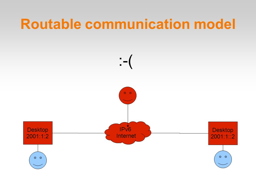 Routable communication model Desktop 2001:1:2 Desktop 2001:1::2 IPv6 Internet :-(