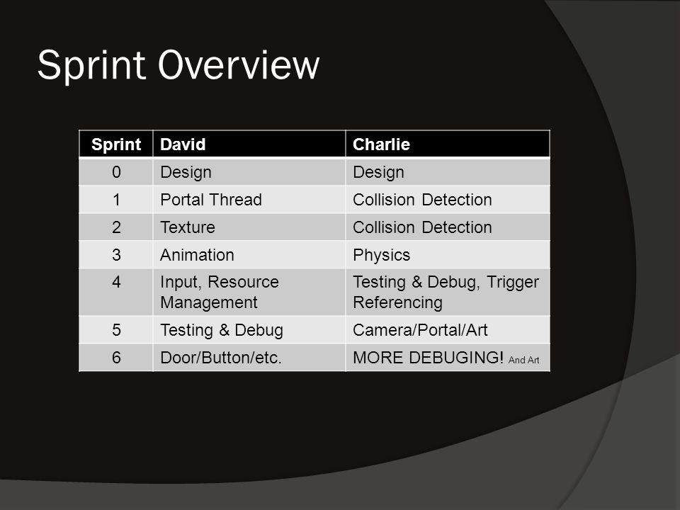 Sprint Overview SprintDavidCharlie 0Design 1Portal ThreadCollision Detection 2TextureCollision Detection 3AnimationPhysics 4Input, Resource Management Testing & Debug, Trigger Referencing 5Testing & DebugCamera/Portal/Art 6Door/Button/etc.MORE DEBUGING.