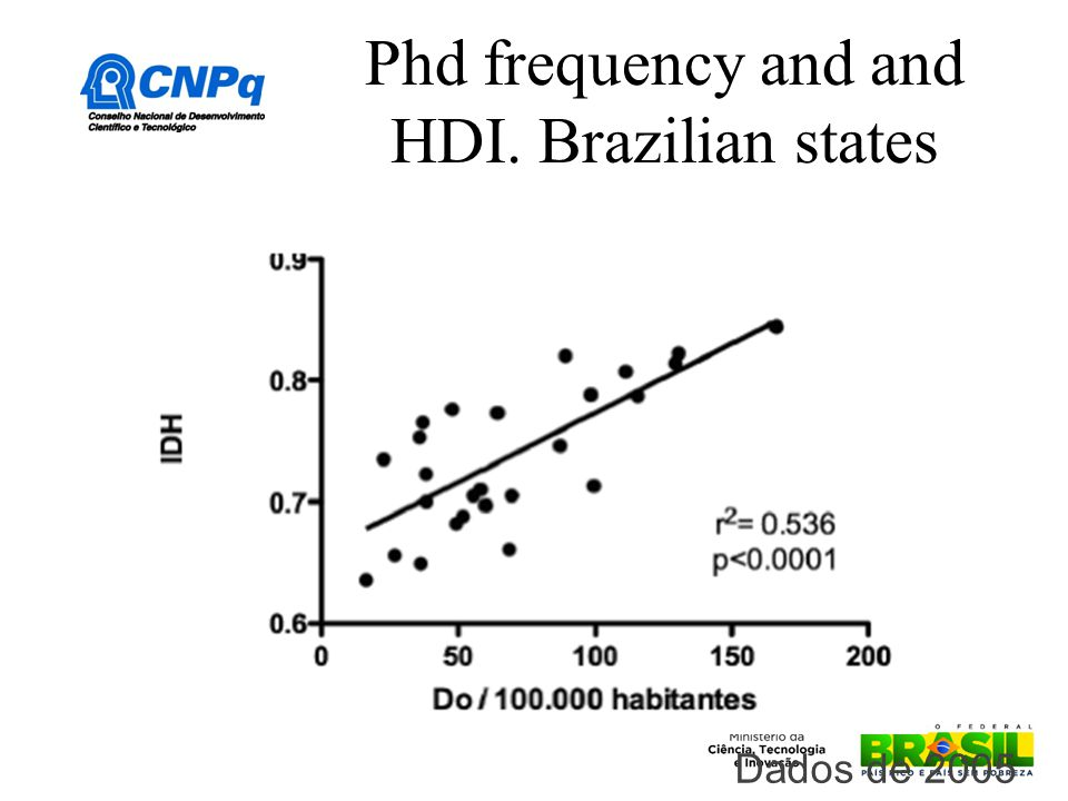Phd frequency and and HDI. Brazilian states Dados de 2005