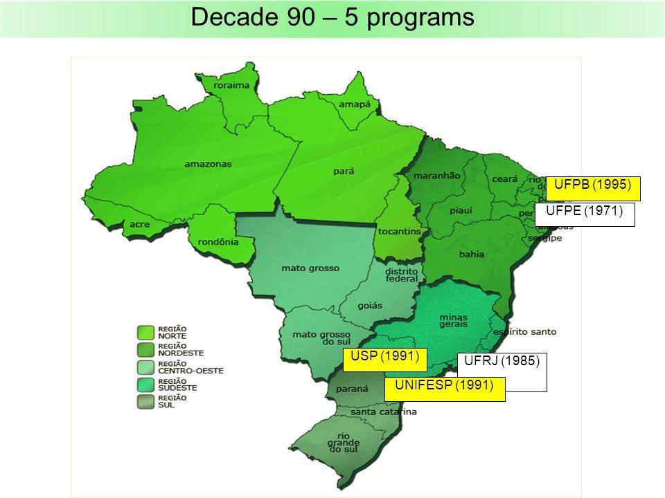 Decade 90 – 5 programs UFPE (1971) UFRJ (1985) UFPB (1995) USP (1991) UNIFESP (1991)
