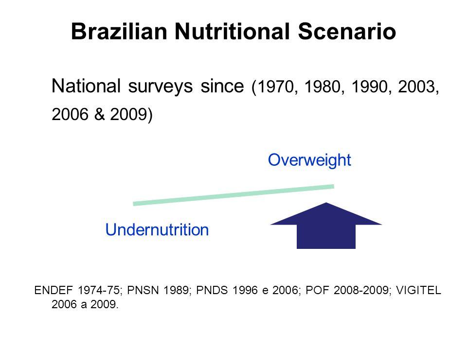 Brazilian Nutritional Scenario National surveys since (1970, 1980, 1990, 2003, 2006 & 2009) ENDEF 1974-75; PNSN 1989; PNDS 1996 e 2006; POF 2008-2009; VIGITEL 2006 a 2009.