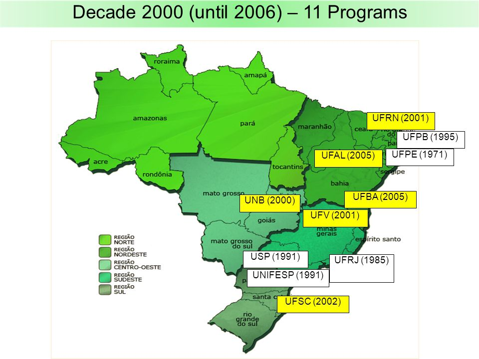 Decade 2000 (until 2006) – 11 Programs UFPE (1971) UFRJ (1985) UFPB (1995) USP (1991) UNIFESP (1991) UNB (2000) UFV (2001) UFSC (2002) UFRN (2001) UFBA (2005) UFAL (2005)