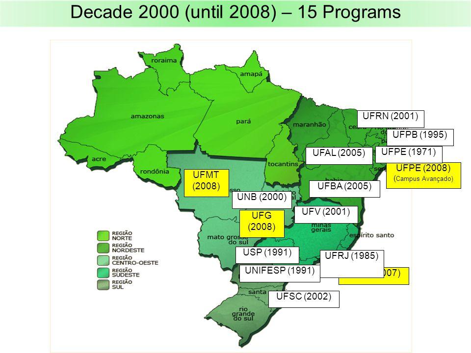 Decade 2000 (until 2008) – 15 Programs UFG (2008) UFPE (2008) ( Campus Avançado) UERJ (2007) UFMT (2008) UFPE (1971) UFRJ (1985) UFPB (1995) USP (1991) UNIFESP (1991) UNB (2000) UFV (2001) UFSC (2002) UFRN (2001) UFBA (2005) UFAL (2005)