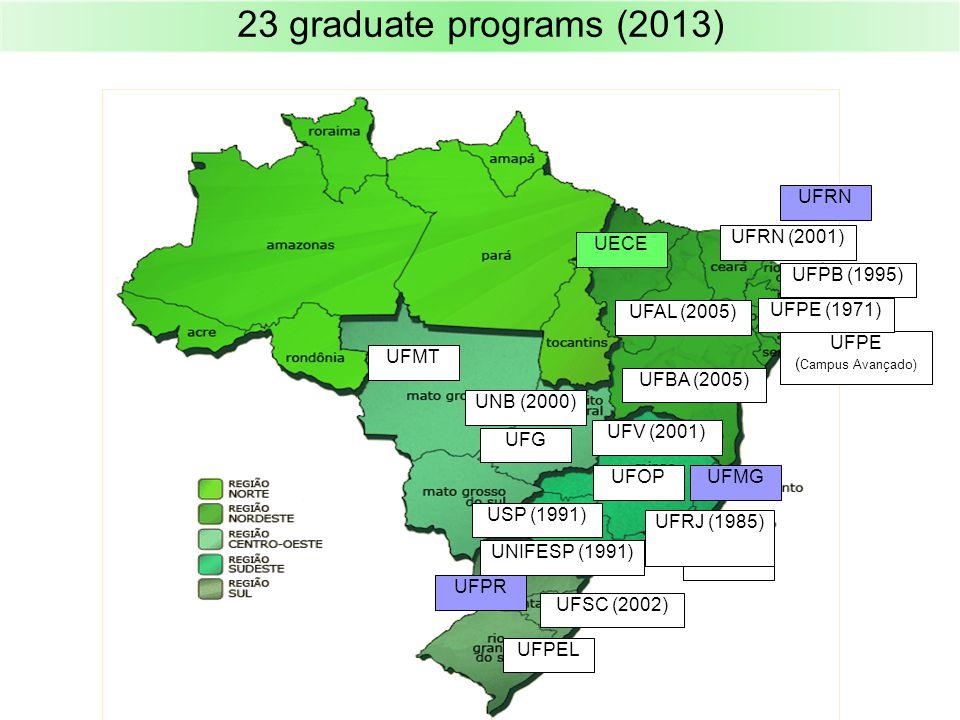 23 graduate programs (2013) UFMG UFPR UFRN UFPEL UFOP UFG UFPE ( Campus Avançado) UERJ UFMT UFPE (1971) UFRJ (1985) UFPB (1995) USP (1991) UNIFESP (1991) UNB (2000) UFV (2001) UFSC (2002) UFRN (2001) UFBA (2005) UFAL (2005) UECE