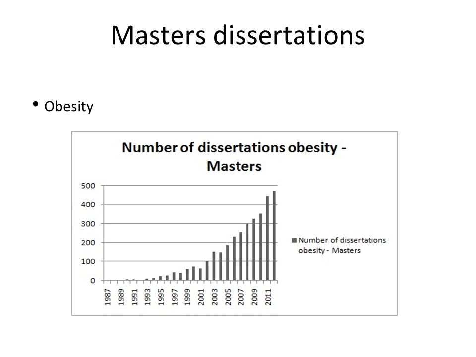 Masters dissertations Obesity