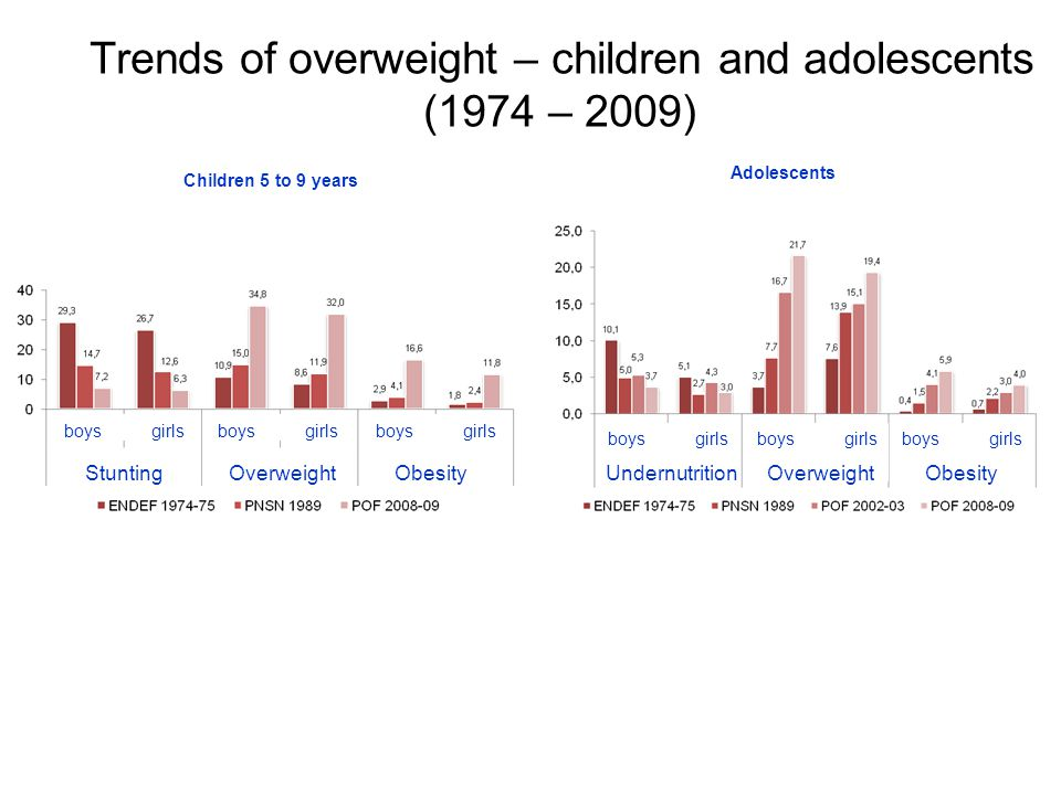 Trends of overweight and obesity among adults (1974 – 2009) UndernutritionOverweightObesity MaleFemale