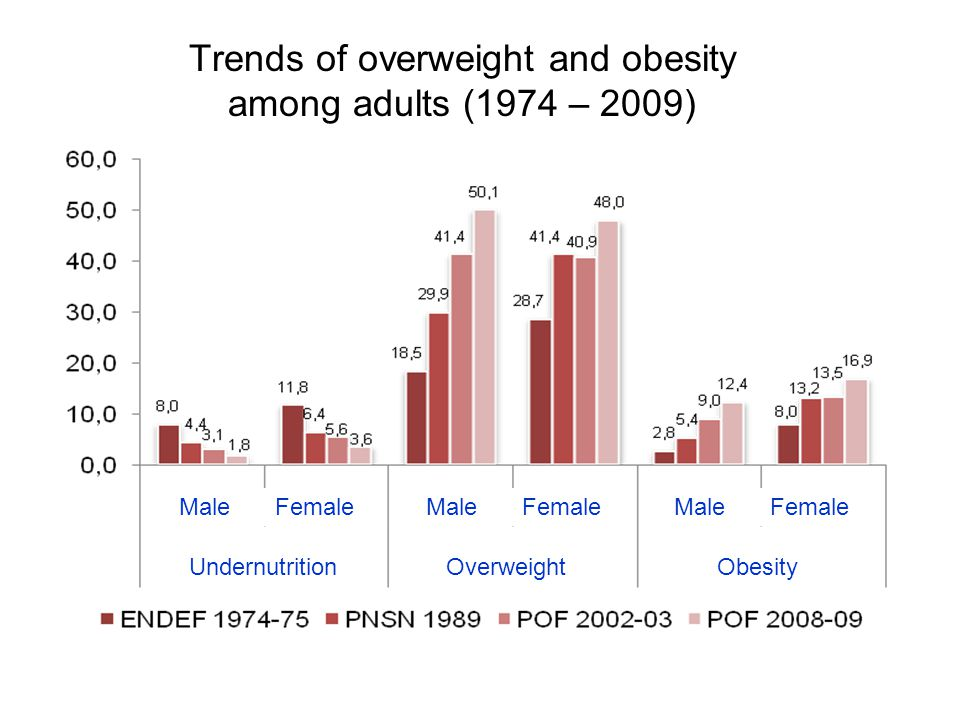 Obesity and excessive weight (>= 18years) Vigitel 2006-2010.