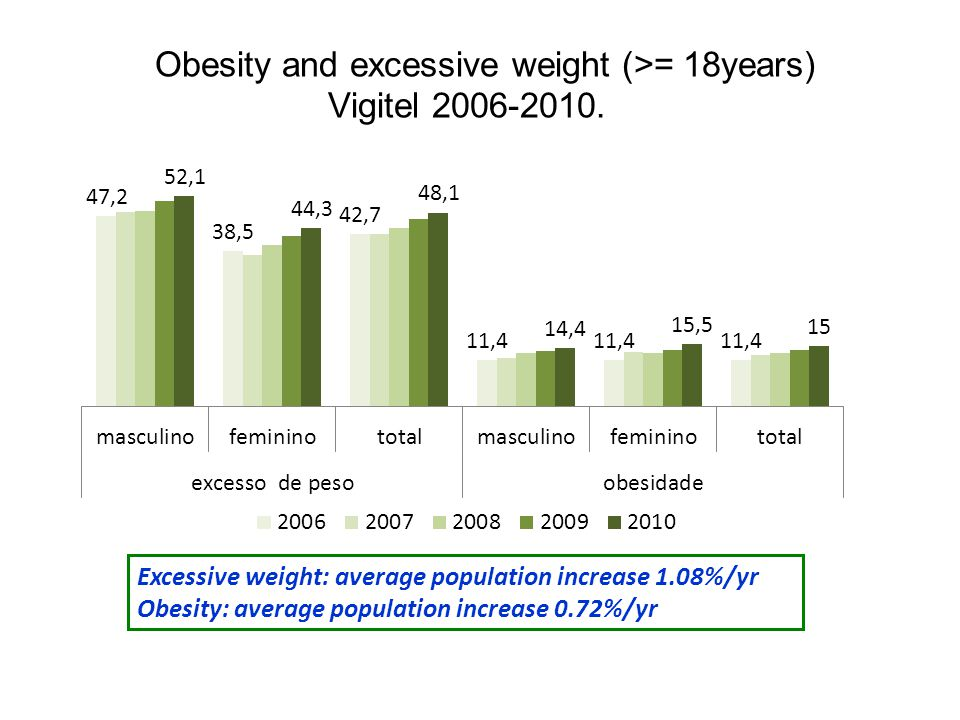 Obesity and excessive weight (>= 18years) Vigitel