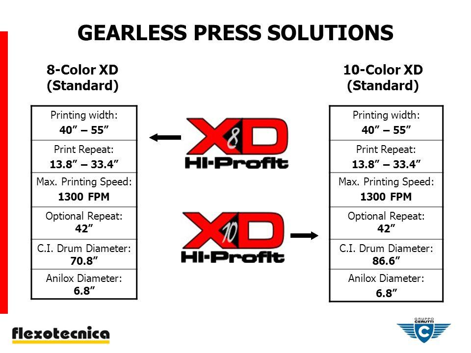 GEARLESS PRESS SOLUTIONS Printing width: 40 – 55 Print Repeat: 13.8 – 33.4 Max.