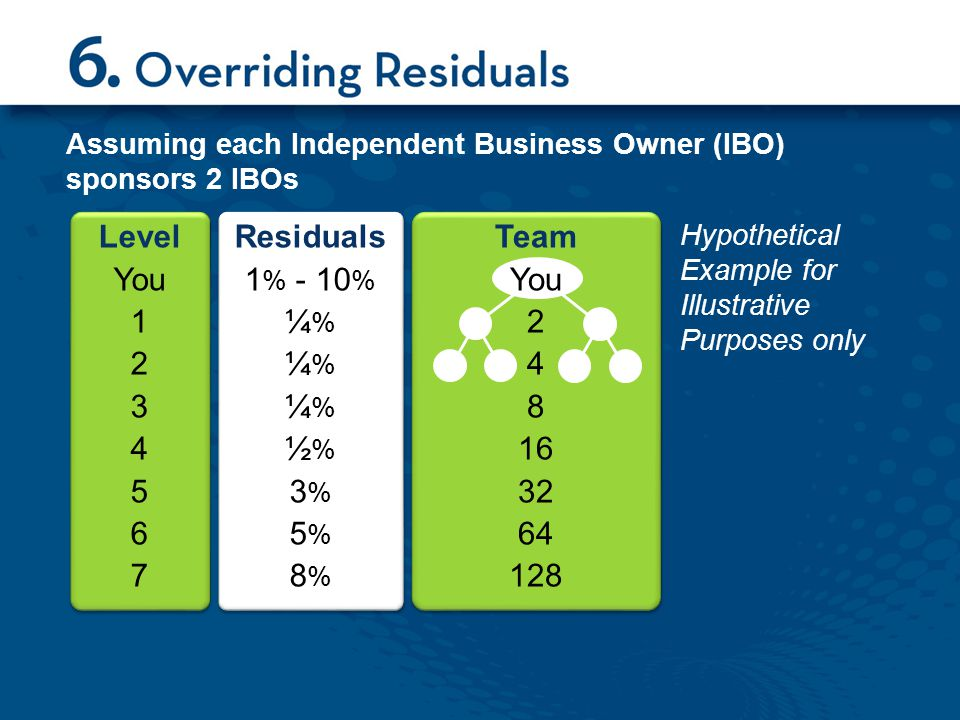 Assuming each Independent Business Owner (IBO) sponsors 2 IBOs Hypothetical Example for Illustrative Purposes only Level You 1 2 3 4 5 6 7 Residuals 1 % - 10 % ¼ % ½ % 3 % 5 % 8 % Team You 2 4 8 16 32 64 128