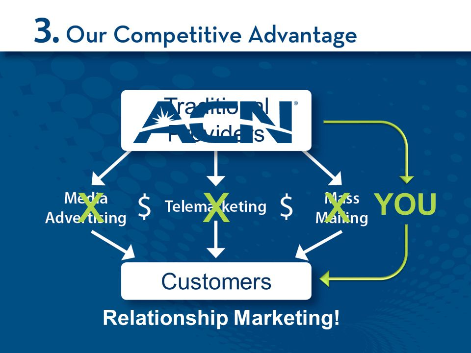 xxx YOU Relationship Marketing! Traditional Providers Customers
