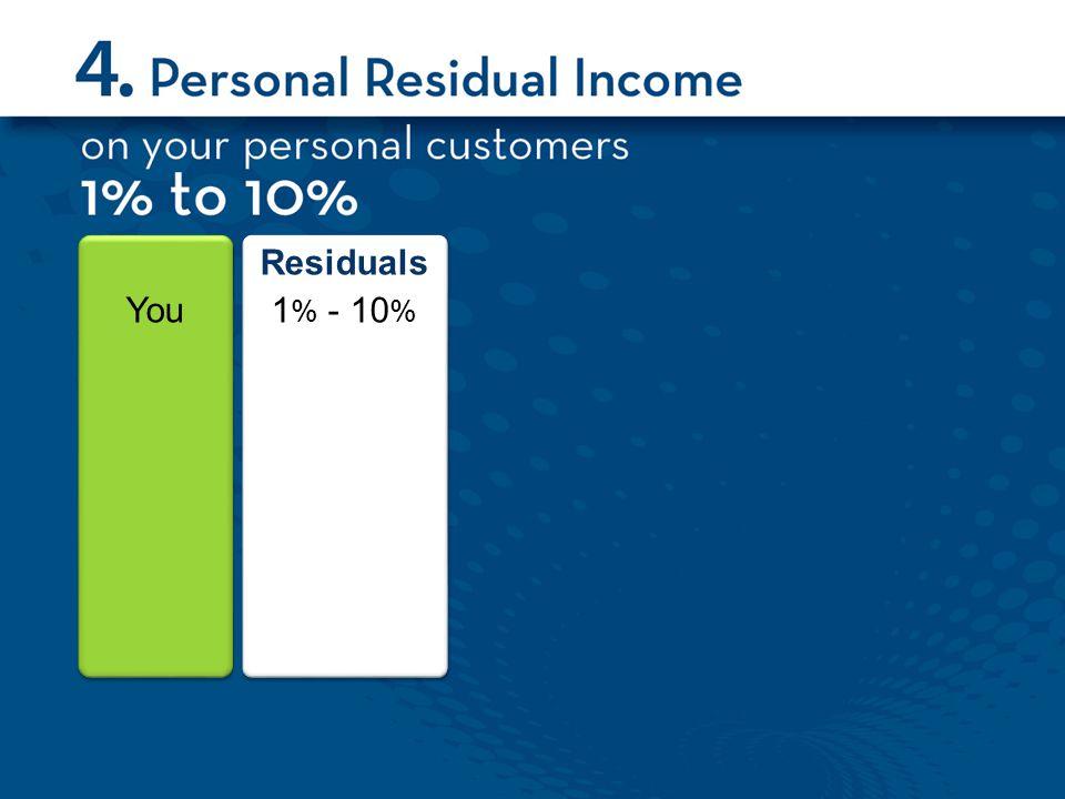 You Residuals 1 % - 10 %