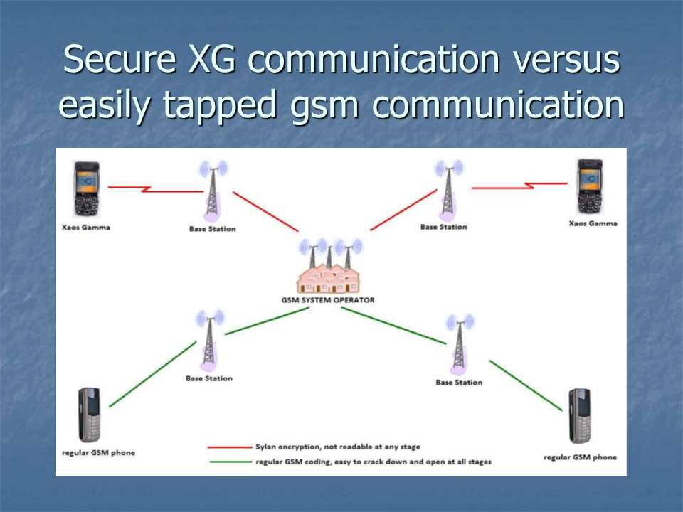 Secure XG communication versus easily tapped gsm communication