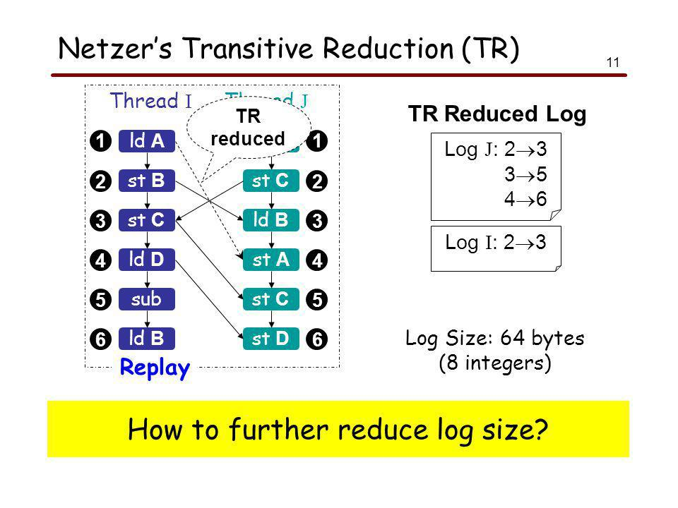 11 Netzer's Transitive Reduction (TR) 1 2 3 4 5 6 1 2 3 4 5 6 ld A Thread I Thread J Replay st B st C sub ld B add st C ld B st A st C ld D st D TR reduced Log J : 2  3 3  5 4  6 Log I : 2  3 Log Size: 64 bytes (8 integers) TR Reduced Log How to further reduce log size?