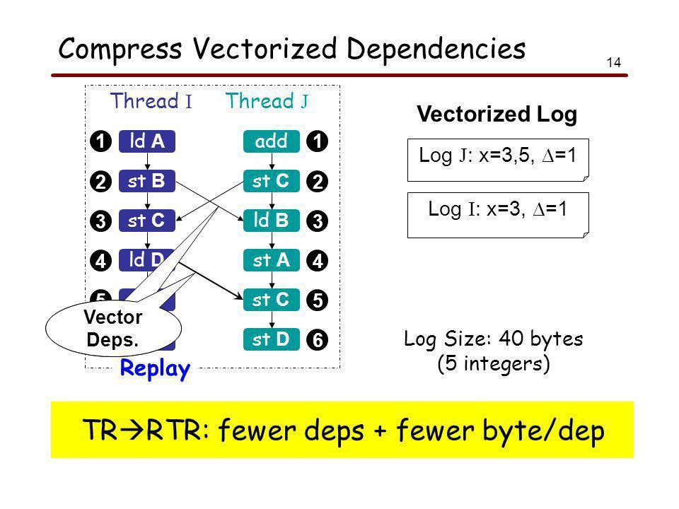14 Compress Vectorized Dependencies 1 2 3 4 5 6 1 2 3 4 5 6 ld A Thread I Thread J Replay st B st C sub ld B add st C ld B st A st C ld D st D Log J : x=3,5, ∆=1 Log I : x=3, ∆=1 Log Size: 40 bytes (5 integers) Vectorized Log Vector Deps.